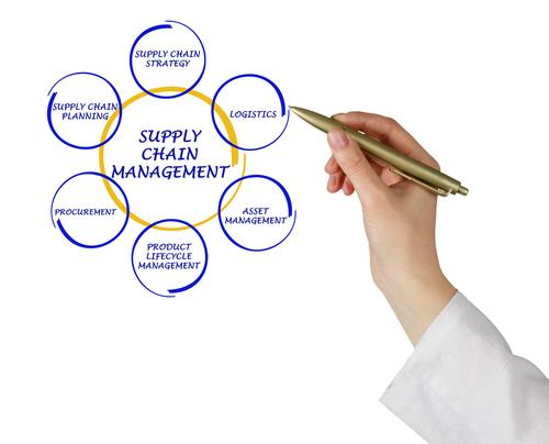 Supply Chain Management; Door processen te  optimaliseren  en de samenwerking met leveranciers en afnemers te verbeteren, kunnen deelnemende bedrijven  optimaal functioneren in de keten.
